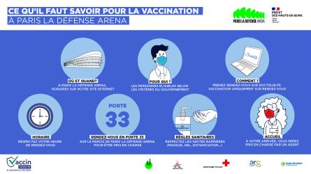 Covid-19 : les infos pour se faire vacciner au centre de vaccination de Paris La Défense Arena